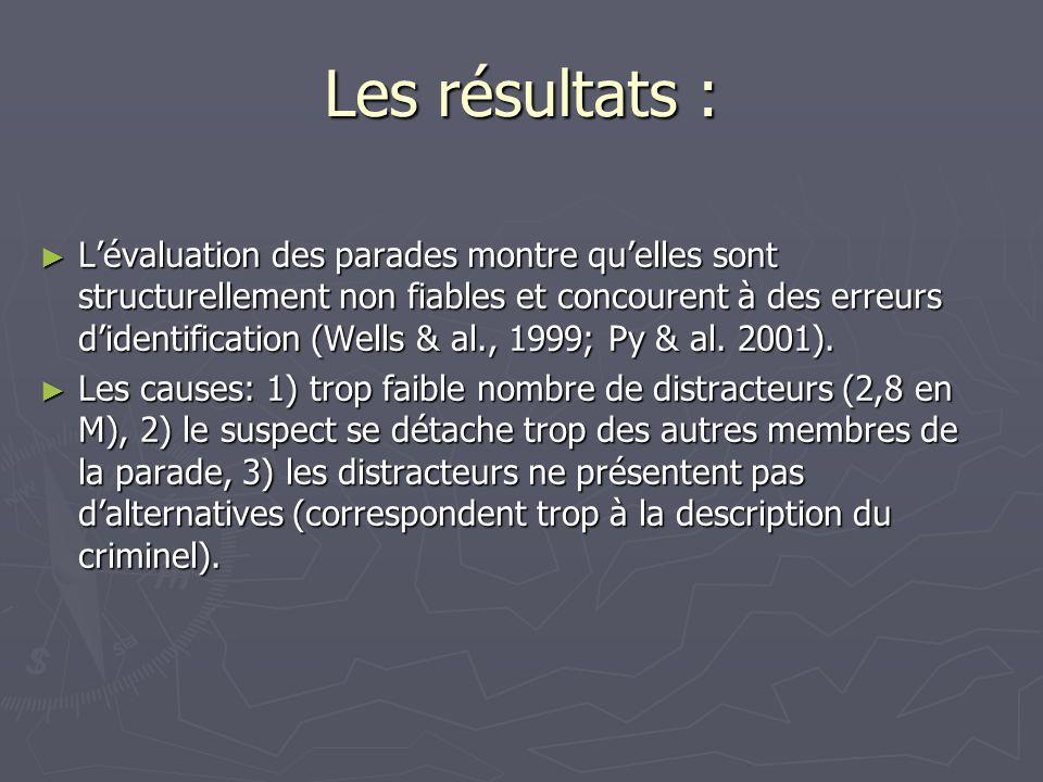 Les résultats : ► L'évaluation des parades montre qu'elles sont structurellement non fiables et concourent à des erreurs d'identification (Wells & al.