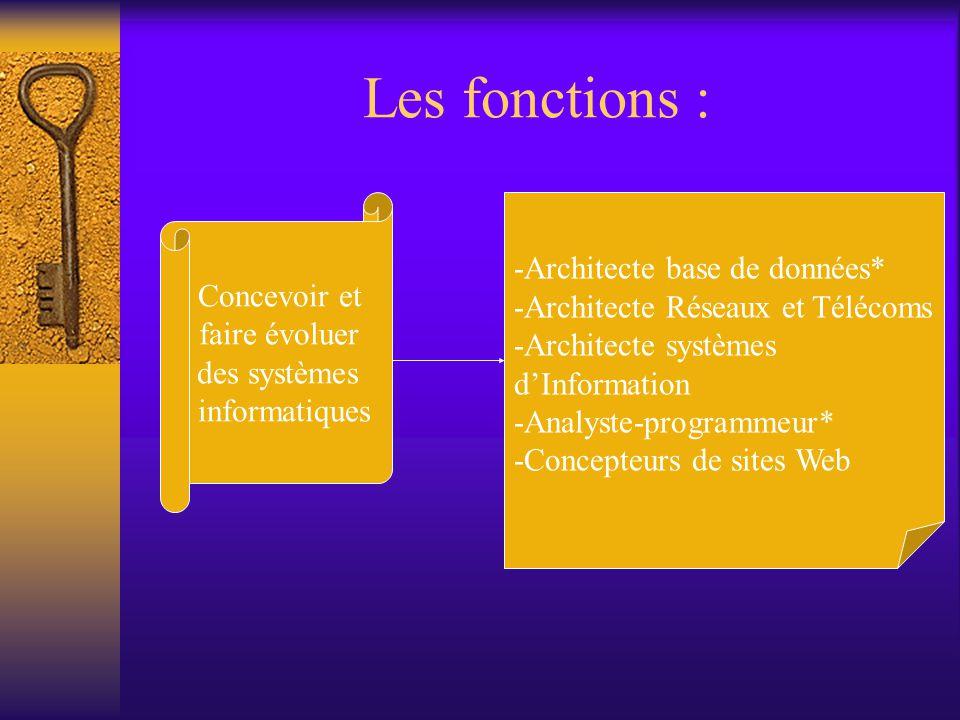 Les fonctions : Concevoir et faire évoluer des systèmes informatiques -Architecte base de données* -Architecte Réseaux et Télécoms -Architecte système