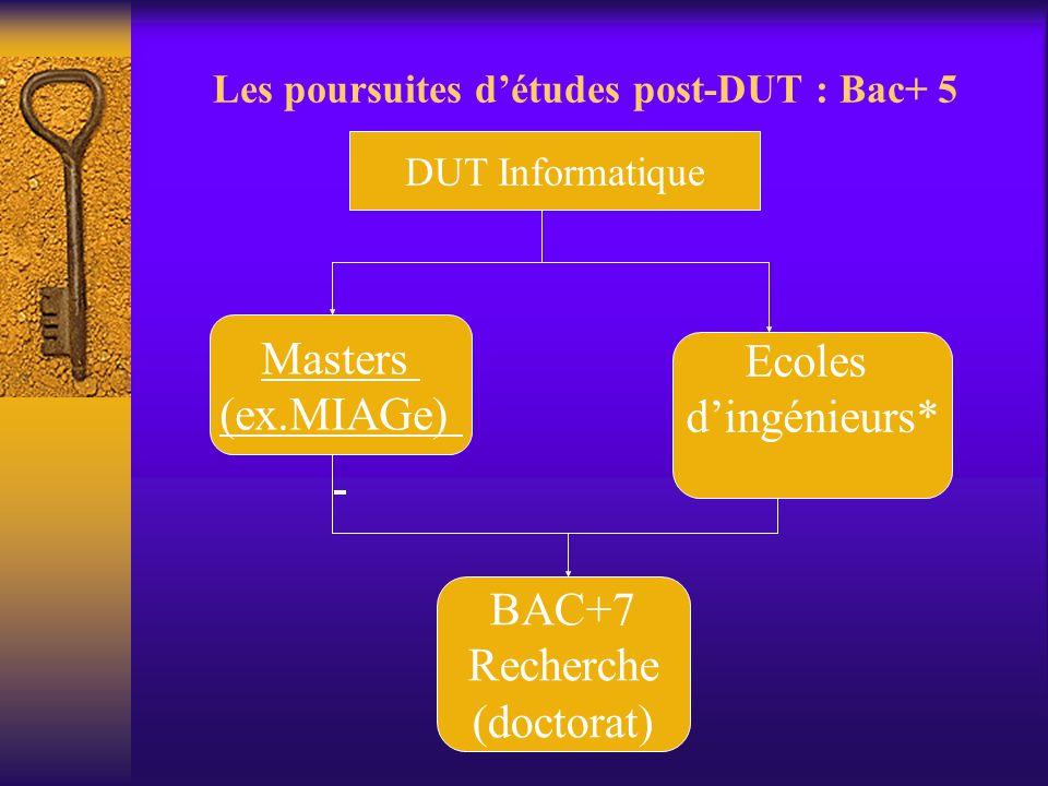 Les poursuites d'études post-DUT : Bac+ 5 DUT Informatique Masters (ex.MIAGe) Ecoles d'ingénieurs* BAC+7 Recherche (doctorat)