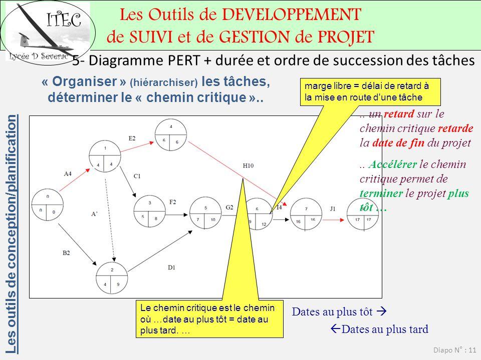 Les Outils de DEVELOPPEMENT de SUIVI et de GESTION de PROJET Diapo N° : 11 « Organiser » (hiérarchiser) les tâches, déterminer le « chemin critique »..