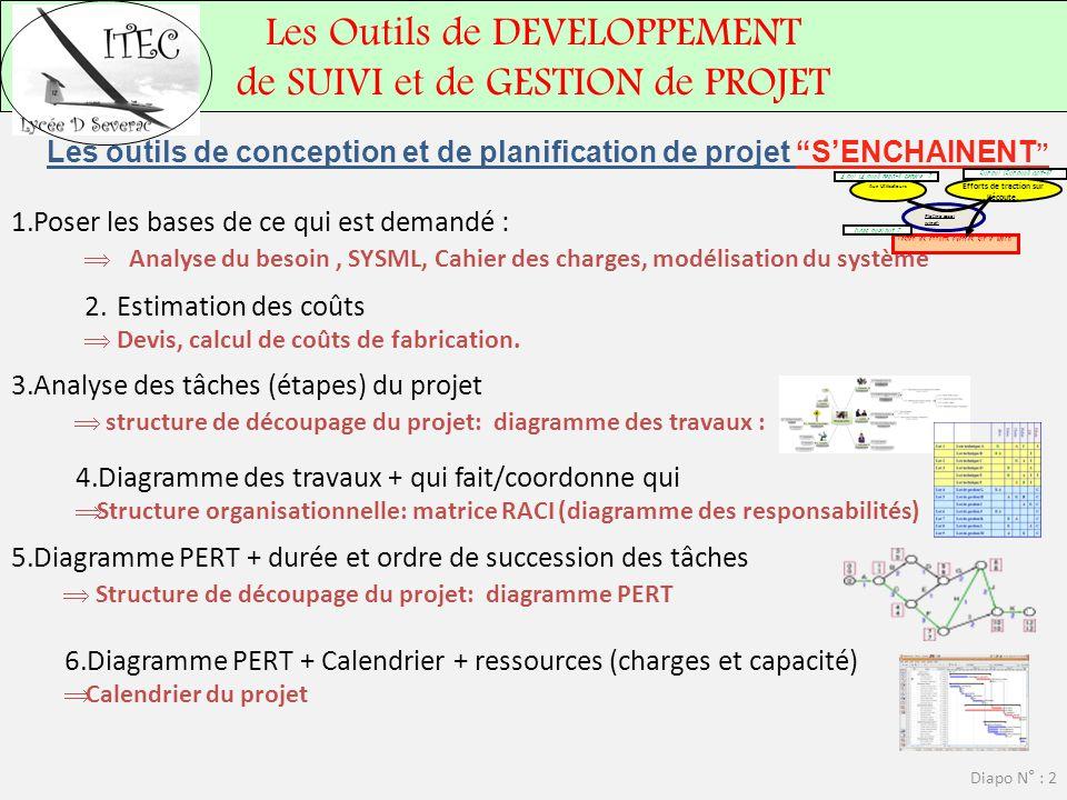 """Les Outils de DEVELOPPEMENT de SUIVI et de GESTION de PROJET Diapo N° : 2 Les outils de conception et de planification de projet """"S'ENCHAINENT """" 1.Pos"""