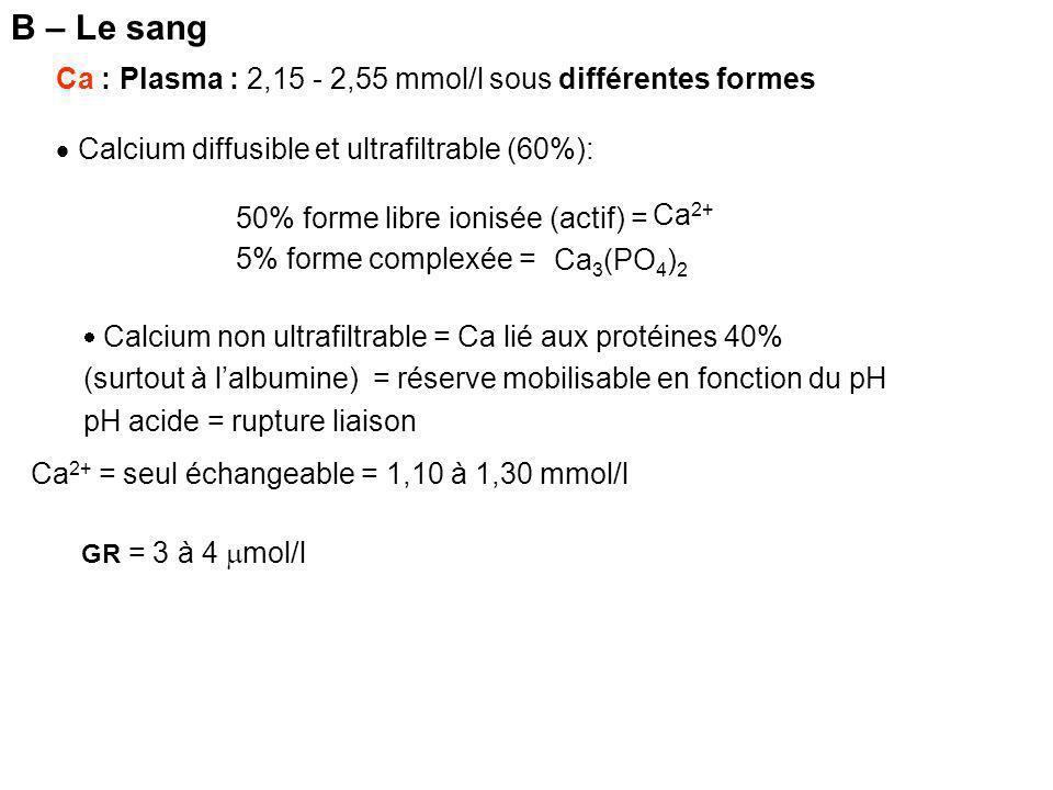 Ca : Plasma : 2,15 - 2,55 mmol/l sous différentes formes  Calcium diffusible et ultrafiltrable (60%): 50% forme libre ionisée (actif) = 5% forme complexée = Ca 2+ Ca 3 (PO 4 ) 2  Calcium non ultrafiltrable = Ca lié aux protéines 40% (surtout à l'albumine) = réserve mobilisable en fonction du pH pH acide = rupture liaison Ca 2+ = seul échangeable = 1,10 à 1,30 mmol/l B – Le sang GR = 3 à 4  mol/l