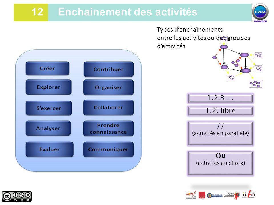 12 Types d'enchaînements entre les activités ou des groupes d'activités 1.2.3…. 1.2. libre // (activités en parallèle) Ou (activités au choix) 12 Ench