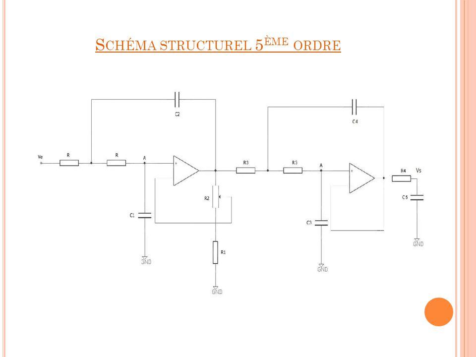 Vérification en simulation Simulation du schéma Ajustement des composants
