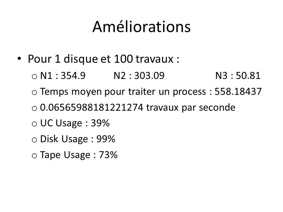 Améliorations Pour 1 disque et 100 travaux : o N1 : 354.9 N2 : 303.09 N3 : 50.81 o Temps moyen pour traiter un process : 558.18437 o 0.06565988181221274 travaux par seconde o UC Usage : 39% o Disk Usage : 99% o Tape Usage : 73%