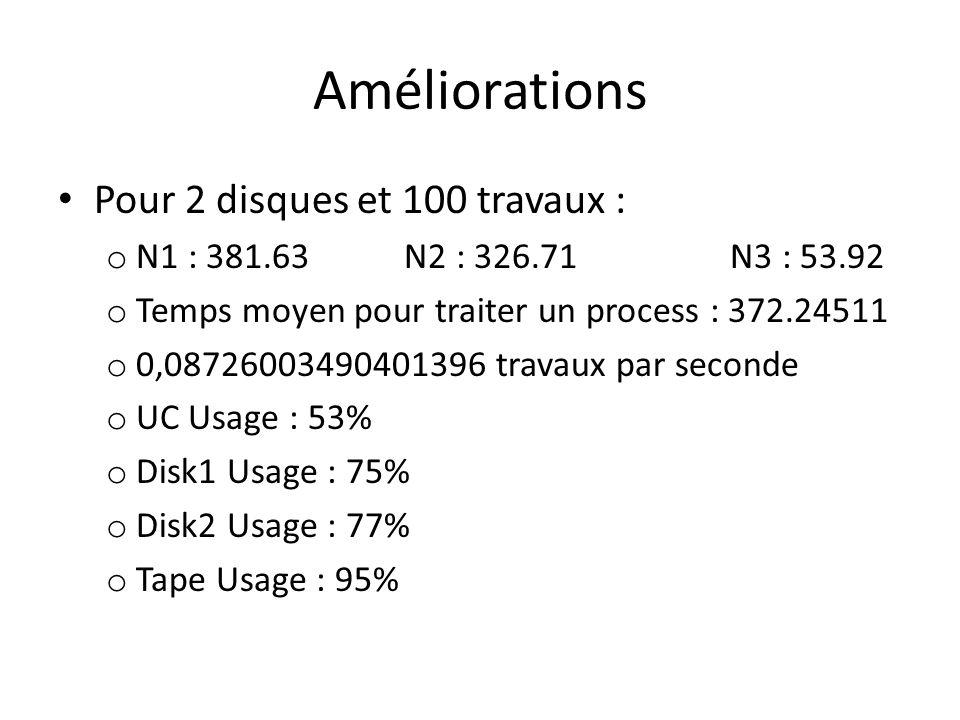 Améliorations Pour 2 disques et 100 travaux : o N1 : 381.63 N2 : 326.71 N3 : 53.92 o Temps moyen pour traiter un process : 372.24511 o 0,0872600349040