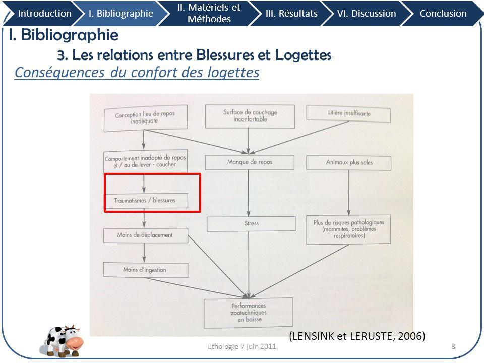 Ethologie 7 juin 20119 I.Bibliographie 3. Les relations entre Blessures et Logettes IntroductionI.