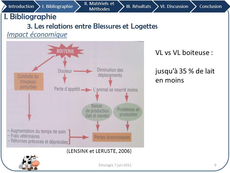 Ethologie 7 juin 201130 III.Résultats 6. Chocs et durée IntroductionI.