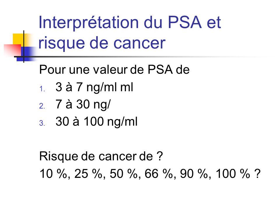 Interprétation du PSA et risque de cancer Pour une valeur de PSA de 1.