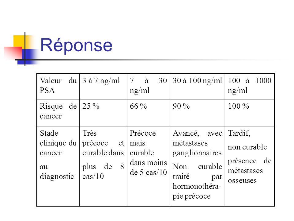 Réponse Valeur du PSA 3 à 7 ng/ml7 à 30 ng/ml 30 à 100 ng/ml100 à 1000 ng/ml Risque de cancer 25 %66 %90 %100 % Stade clinique du cancer au diagnostic Très précoce et curable dans plus de 8 cas/10 Précoce mais curable dans moins de 5 cas/10 Avancé, avec métastases ganglionnaires Non curable traité par hormonothéra- pie précoce Tardif, non curable présence de métastases osseuses