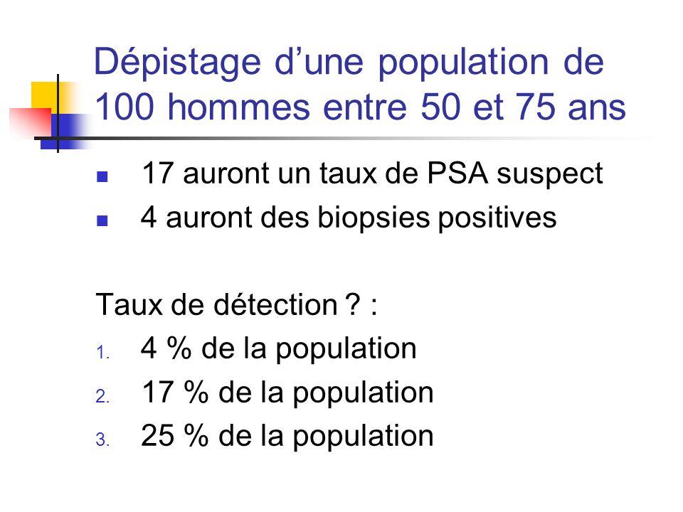 Dépistage d'une population de 100 hommes entre 50 et 75 ans 17 auront un taux de PSA suspect 4 auront des biopsies positives Taux de détection .