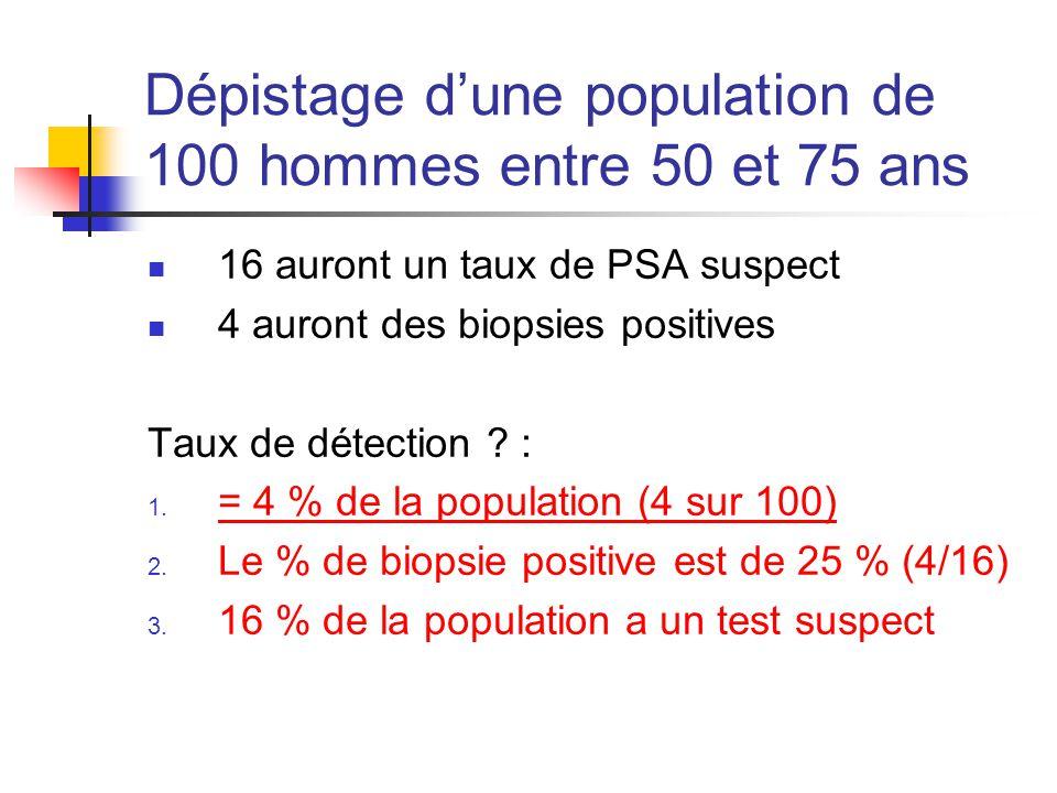 Dépistage d'une population de 100 hommes entre 50 et 75 ans 16 auront un taux de PSA suspect 4 auront des biopsies positives Taux de détection .