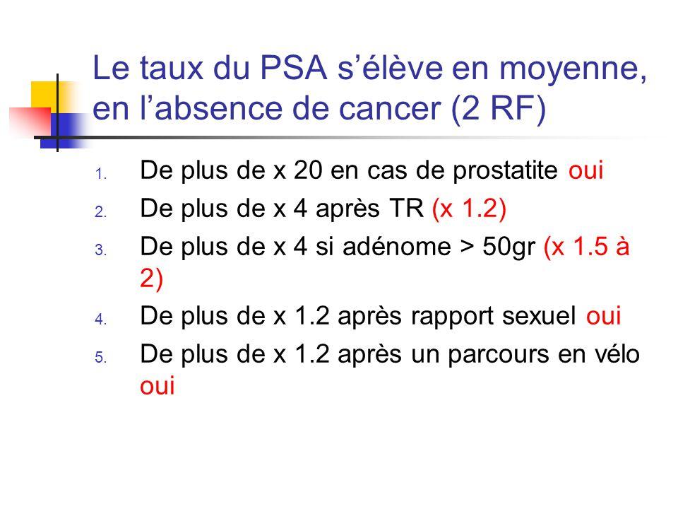 Le taux du PSA s'élève en moyenne, en l'absence de cancer (2 RF) 1.