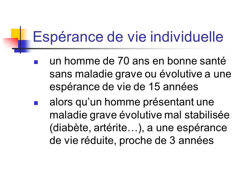 Espérance de vie individuelle un homme de 70 ans en bonne santé sans maladie grave ou évolutive a une espérance de vie de 15 années alors qu'un homme présentant une maladie grave évolutive mal stabilisée (diabète, artérite…), a une espérance de vie réduite, proche de 3 années