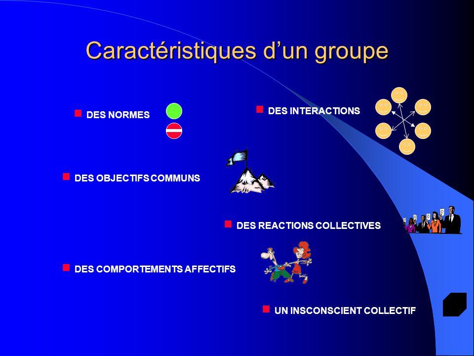 Caractéristiques d'un groupe  DES NORMES  DES INTERACTIONS  DES OBJECTIFS COMMUNS  DES REACTIONS COLLECTIVES  DES COMPORTEMENTS AFFECTIFS  UN IN