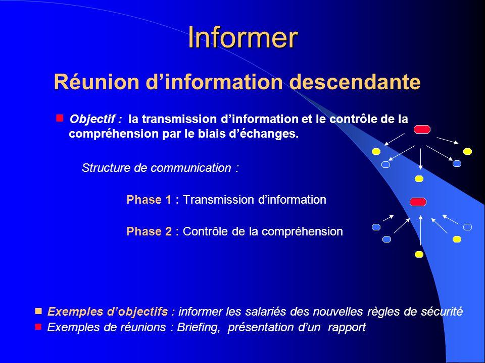 Informer Réunion d'information descendante  Objectif : la transmission d'information et le contrôle de la compréhension par le biais d'échanges. Stru