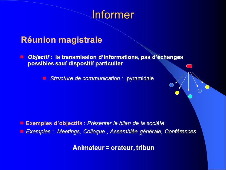 Informer Réunion magistrale  Objectif : la transmission d'informations, pas d'échanges possibles sauf dispositif particulier  Structure de communica