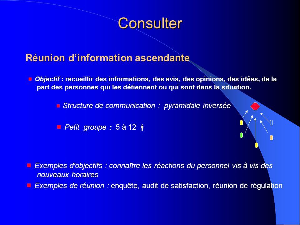 Consulter Réunion d'information ascendante  Objectif : recueillir des informations, des avis, des opinions, des idées, de la part des personnes qui l