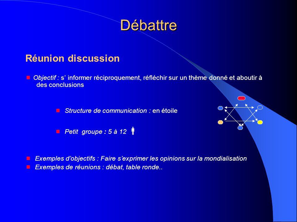 Débattre Réunion discussion  Objectif : s' informer réciproquement, réfléchir sur un thème donné et aboutir à des conclusions  Structure de communic