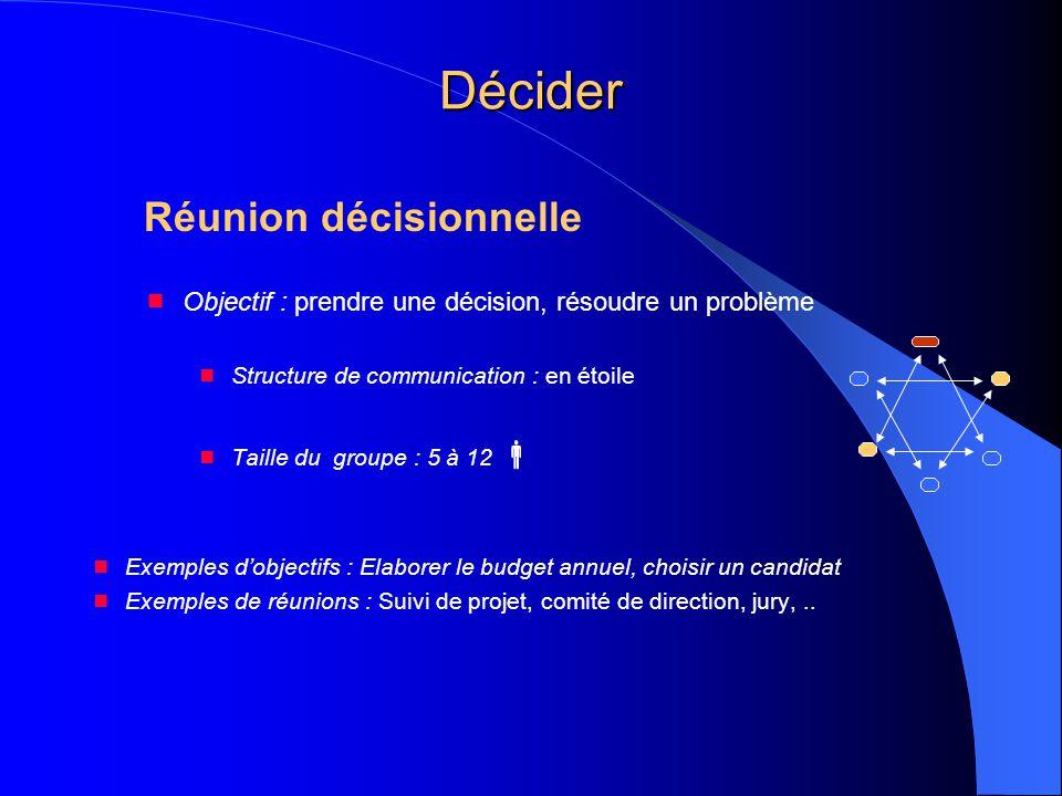 Décider Réunion décisionnelle  Objectif : prendre une décision, résoudre un problème  Structure de communication : en étoile  Taille du groupe : 5