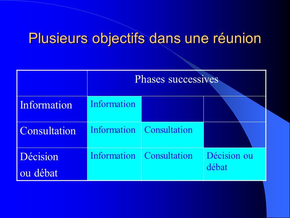 Plusieurs objectifs dans une réunion Phases successives Information Consultation InformationConsultation Décision ou débat InformationConsultationDéci