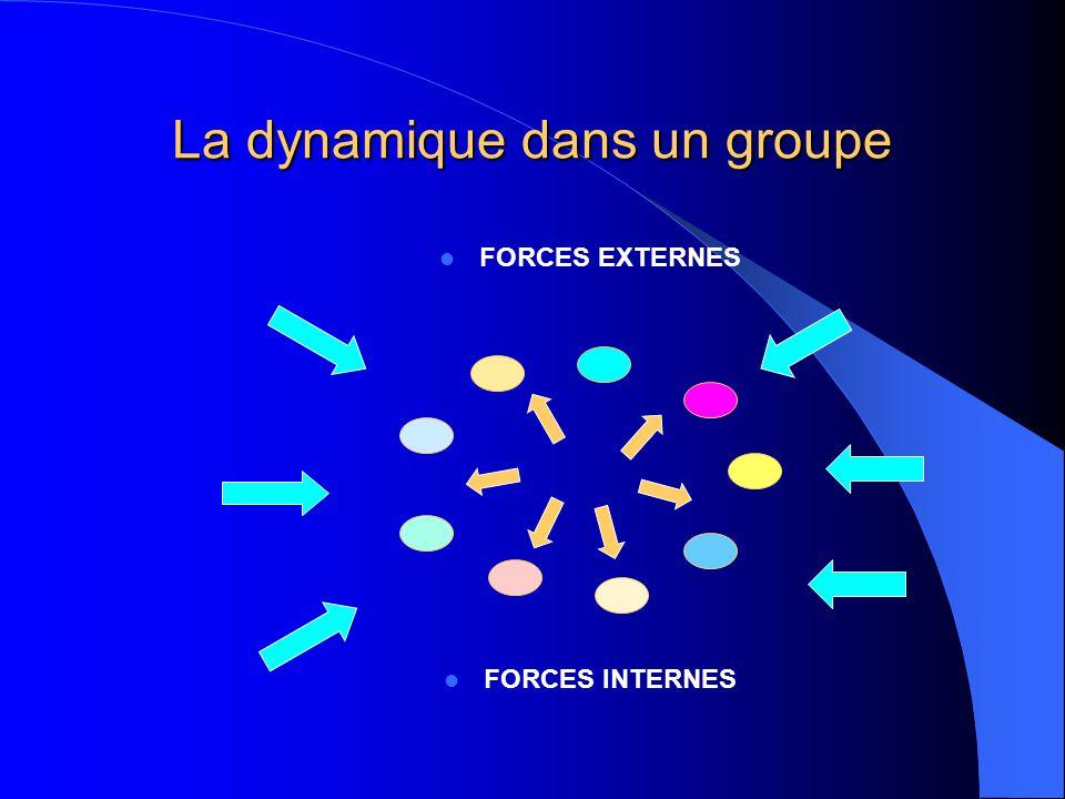La dynamique dans un groupe FORCES EXTERNES FORCES INTERNES