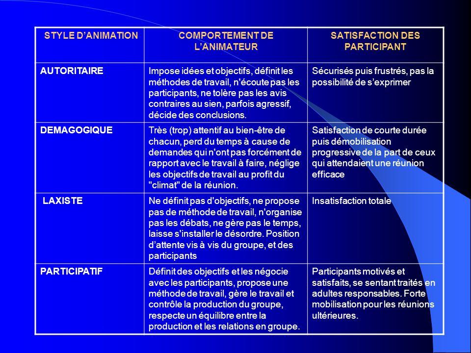 STYLE D'ANIMATION COMPORTEMENT DE L'ANIMATEUR SATISFACTION DES PARTICIPANT AUTORITAIREImpose idées et objectifs, définit les méthodes de travail, n'éc