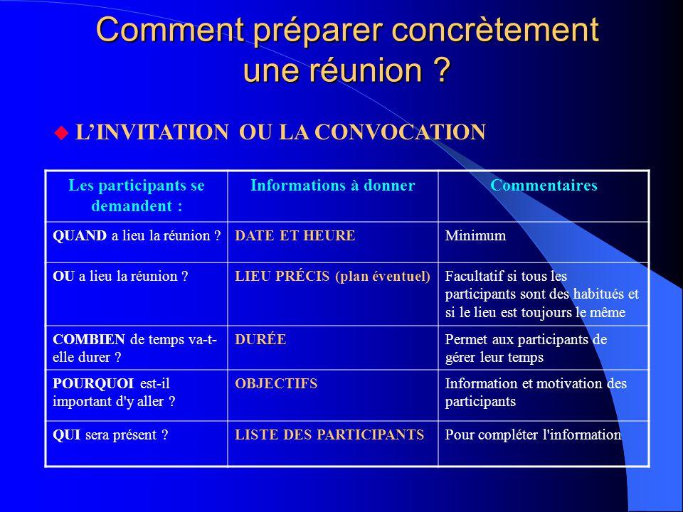 Comment préparer concrètement une réunion ? Les participants se demandent : Informations à donnerCommentaires QUAND a lieu la réunion ?DATE ET HEUREMi