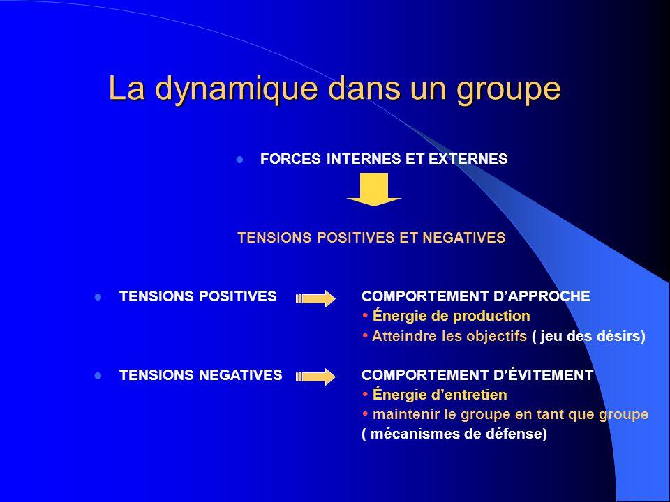 La dynamique dans un groupe FORCES INTERNES ET EXTERNES TENSIONS POSITIVES ET NEGATIVES TENSIONS POSITIVES COMPORTEMENT D'APPROCHE  Énergie de produc