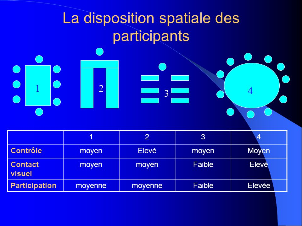 La disposition spatiale des participants 1234 ContrôlemoyenElevémoyenMoyen Contact visuel moyen FaibleElevé Participationmoyenne FaibleElevée 12 3 4