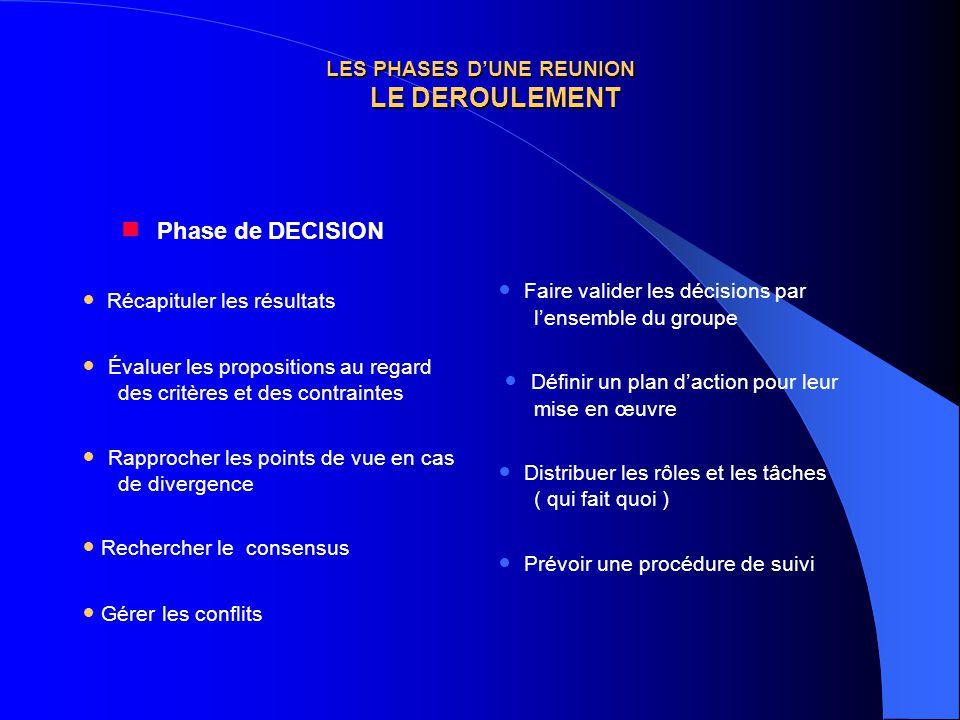 LES PHASES D'UNE REUNION LE DEROULEMENT  Phase de DECISION Récapituler les résultats Évaluer les propositions au regard des critères et des contraint