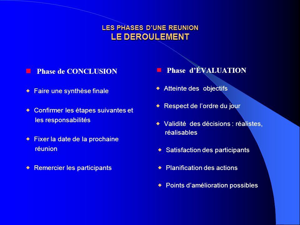 LES PHASES D'UNE REUNION LE DEROULEMENT Phase de CONCLUSION  Faire une synthèse finale  Confirmer les étapes suivantes et les responsabilités  Fixe