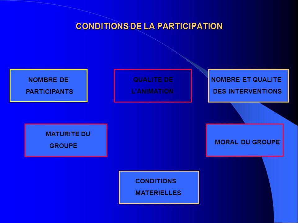 CONDITIONS DE LA PARTICIPATION NOMBRE DE PARTICIPANTS QUALITE DE L'ANIMATION MATURITE DU GROUPE NOMBRE ET QUALITE DES INTERVENTIONS CONDITIONS MATERIE