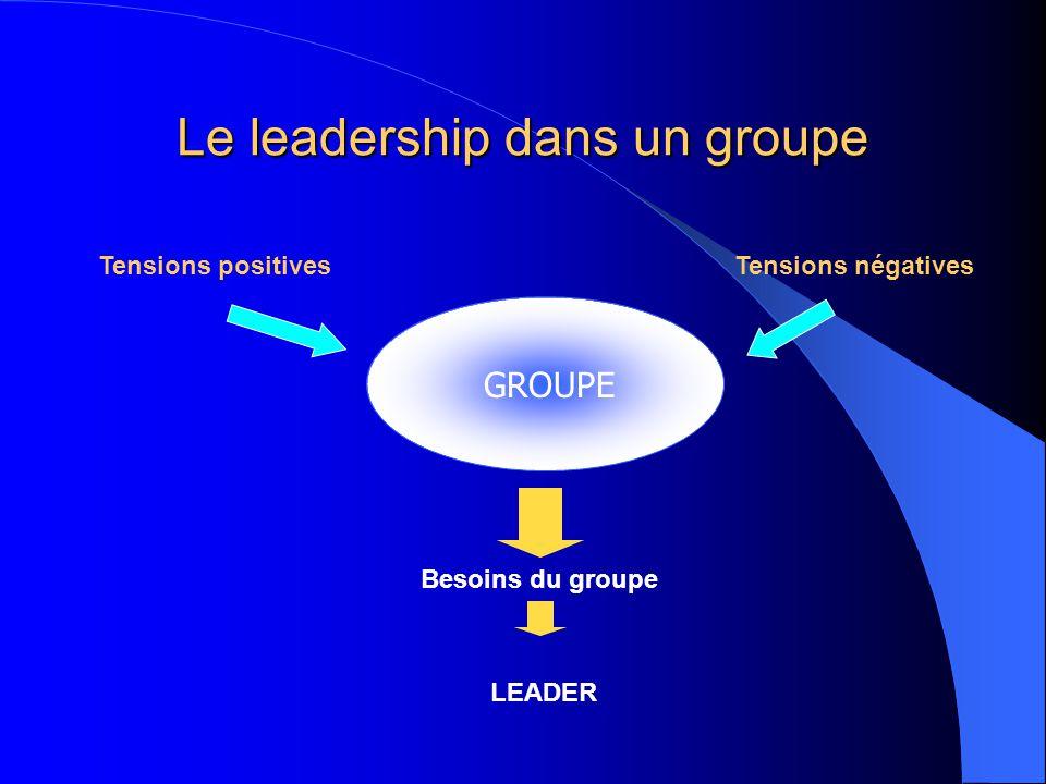 Le leadership dans un groupe Tensions positivesTensions négatives Besoins du groupe LEADER GROUPE