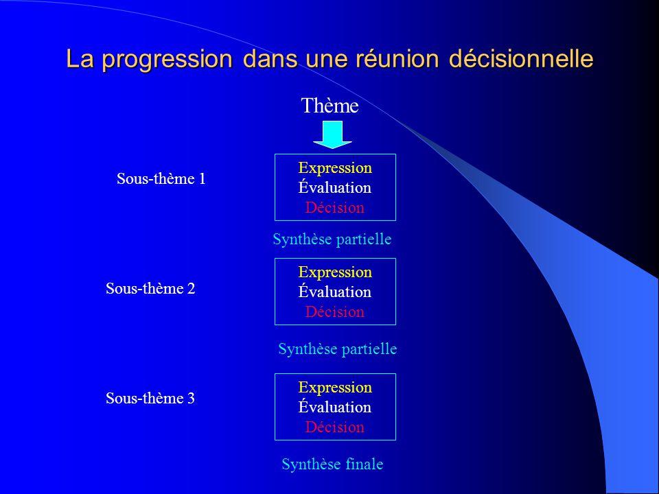 La progression dans une réunion décisionnelle Thème Sous-thème 1 Expression Évaluation Décision Sous-thème 3 Synthèse finale Expression Évaluation Déc