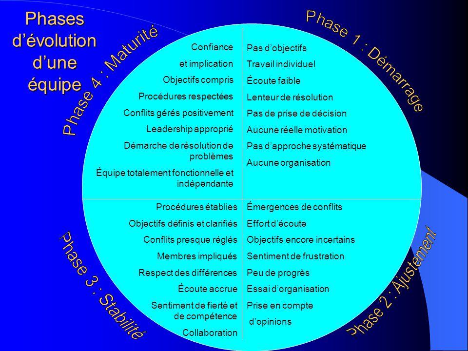 Phases d'évolution d'une équipe Confiance et implication Objectifs compris Procédures respectées Conflits gérés positivement Leadership approprié Déma