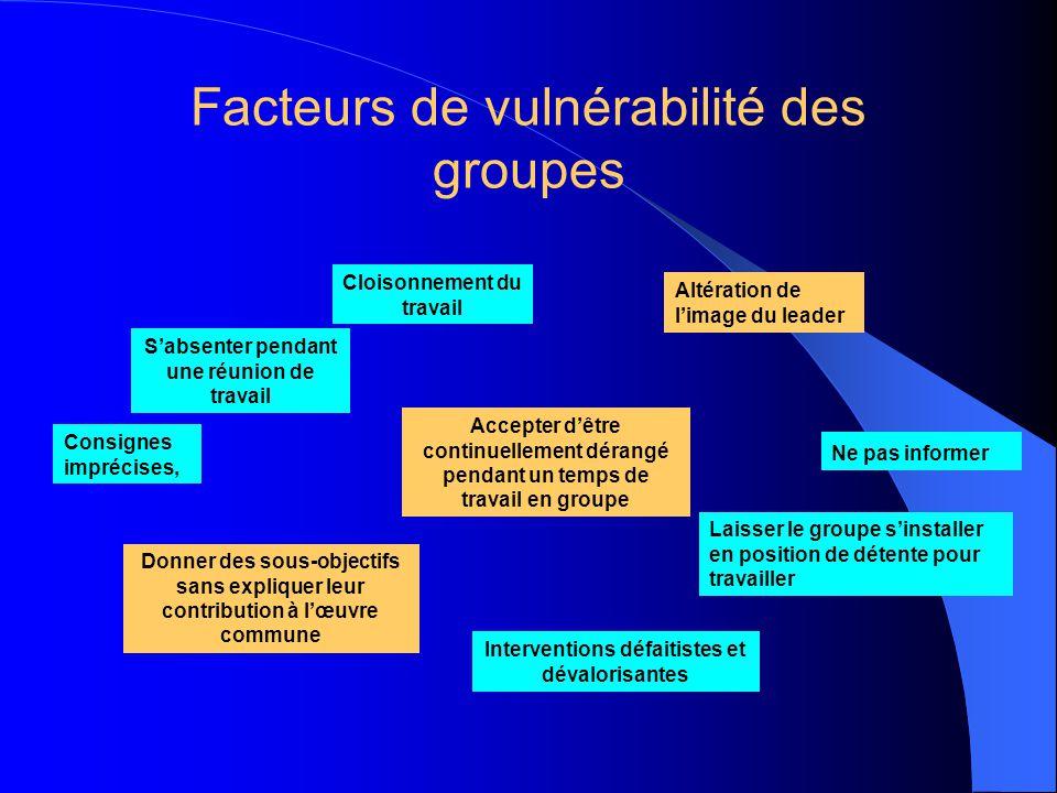 Facteurs de vulnérabilité des groupes Altération de l'image du leader Consignes imprécises, Interventions défaitistes et dévalorisantes Cloisonnement