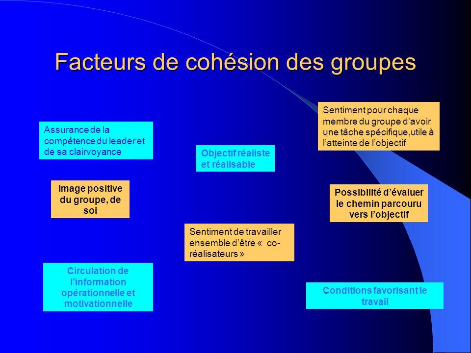 Facteurs de cohésion des groupes Assurance de la compétence du leader et de sa clairvoyance Image positive du groupe, de soi Objectif réaliste et réal