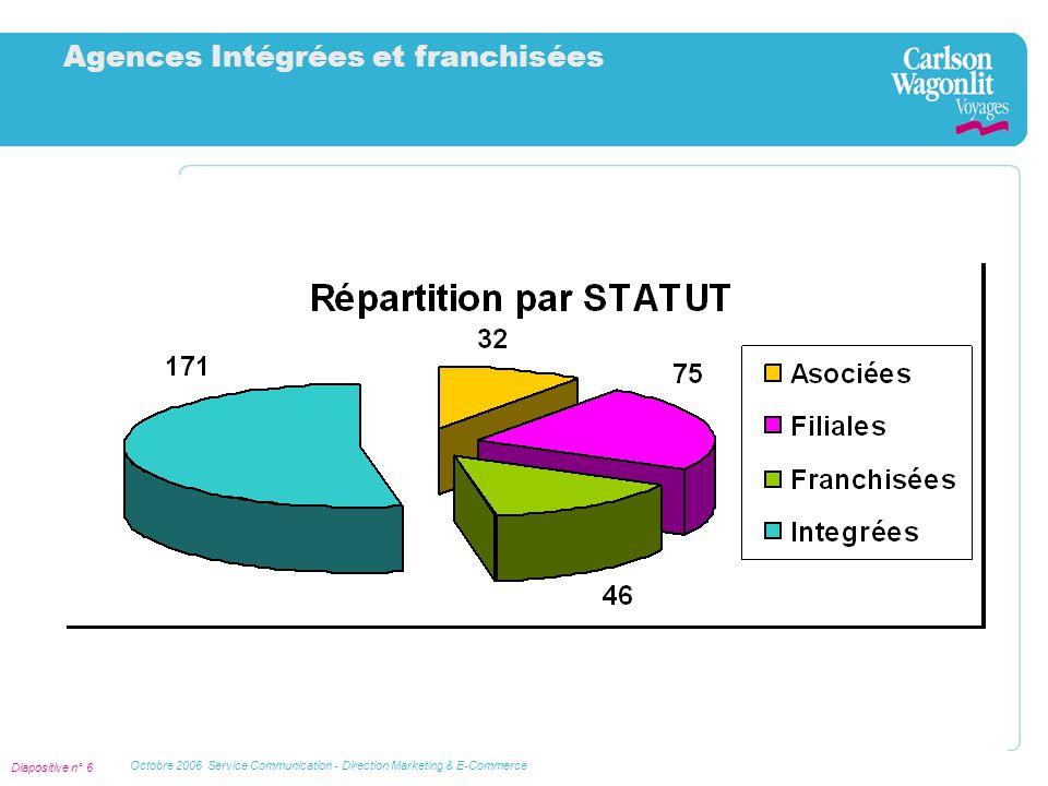 Diapositive n° 7 Octobre 2006 Service Communication - Direction Marketing & E-Commerce Nos marques de distributeurs 22 marques de distributeurs…