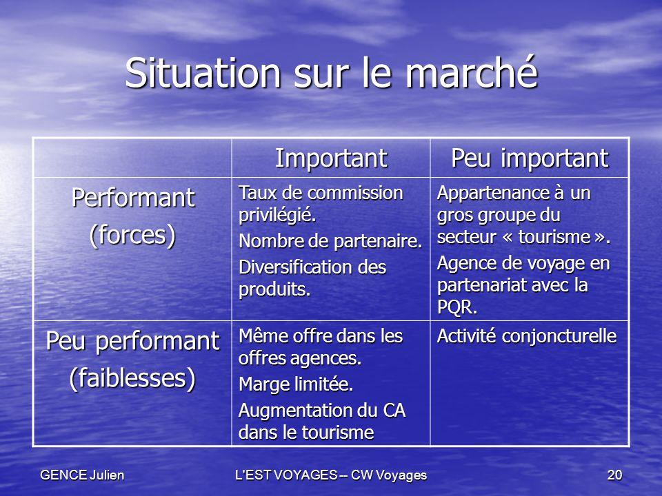 GENCE JulienL'EST VOYAGES -- CW Voyages20 Situation sur le marché Important Peu important Performant(forces) Taux de commission privilégié. Nombre de