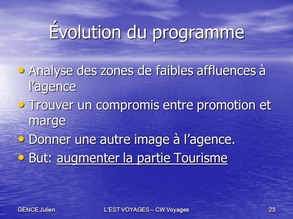 GENCE JulienL'EST VOYAGES -- CW Voyages23 Évolution du programme Analyse des zones de faibles affluences à l'agence Analyse des zones de faibles afflu
