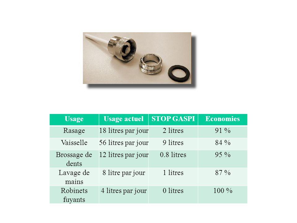 UsageUsage actuelSTOP GASPIEconomies Rasage18 litres par jour2 litres91 % Vaisselle56 litres par jour9 litres84 % Brossage de dents 12 litres par jour
