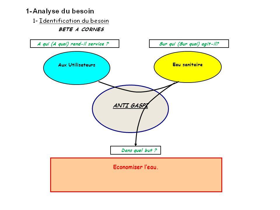 Eau sanitaire ANTI GASPI Economiser l'eau. Aux Utilisateurs A qui (A quoi) rend-il service ? Sur qui (Sur quoi) agit-il? Dans quel but ?