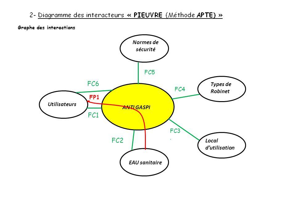 FC4 FC3. EAU sanitaire Utilisateurs Normes de sécurité Local d'utilisation Types de Robinet ANTI GASPI FP1 FC5 Graphe des interactions FC1 FC6 FC2