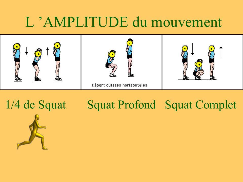 L 'AMPLITUDE du mouvement 1/4 de SquatSquat ProfondSquat Complet