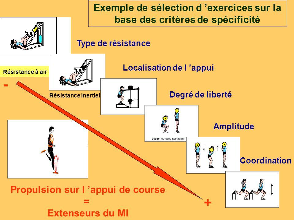 Résistance à air Propulsion sur l 'appui de course = Extenseurs du MI Exemple de sélection d 'exercices sur la base des critères de spécificité Résist
