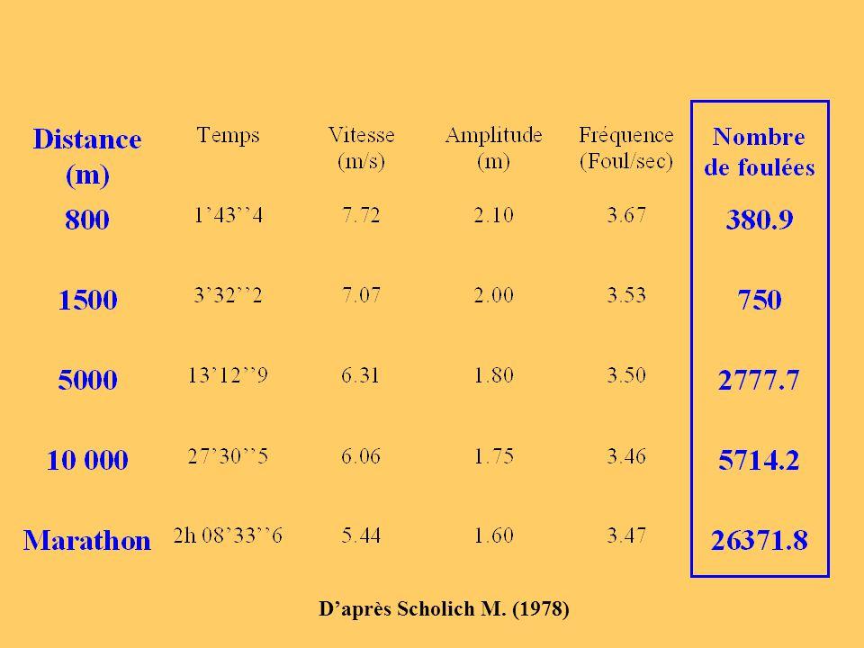 Evolution des angles et des vitesses angulaires sur l'appui 150° 120° 160° 65° 115° 90° 55° 115° Appui = 152 ms 434°.s -1 Elevée 750°.s -1 Elevée 329°.s -1 Moyenne