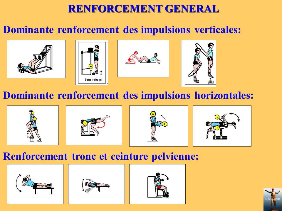 RENFORCEMENT GENERAL Dominante renforcement des impulsions verticales: Dominante renforcement des impulsions horizontales: Renforcement tronc et ceint