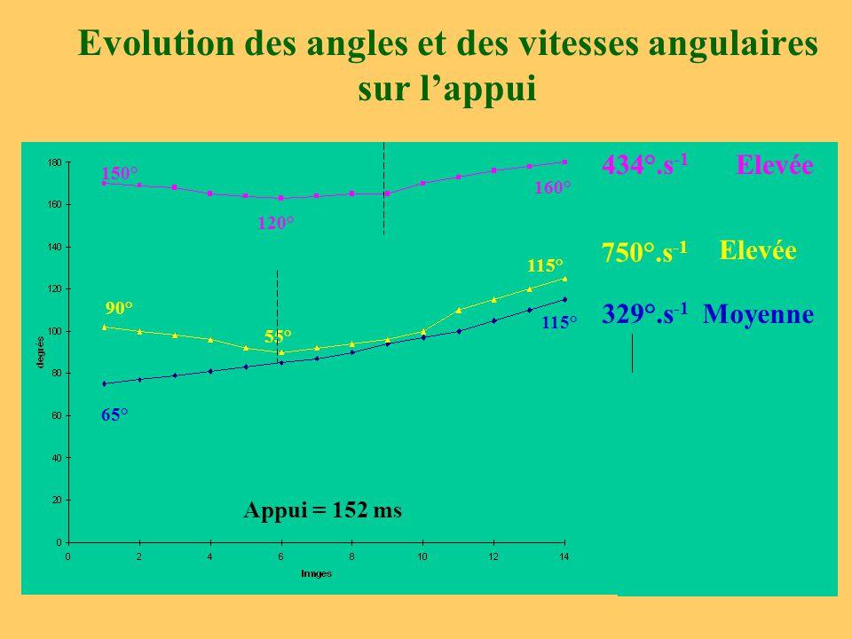 Evolution des angles et des vitesses angulaires sur l'appui 150° 120° 160° 65° 115° 90° 55° 115° Appui = 152 ms 434°.s -1 Elevée 750°.s -1 Elevée 329°