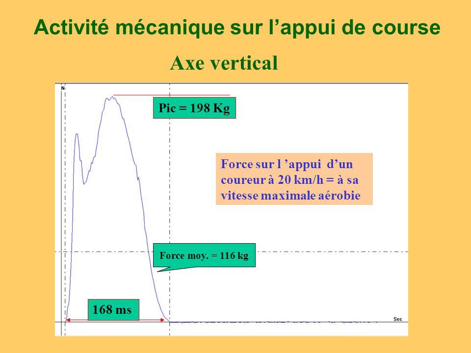 Activité mécanique sur l'appui de course Pic = 198 Kg 168 ms Force moy. = 116 kg Force sur l 'appui d'un coureur à 20 km/h = à sa vitesse maximale aér